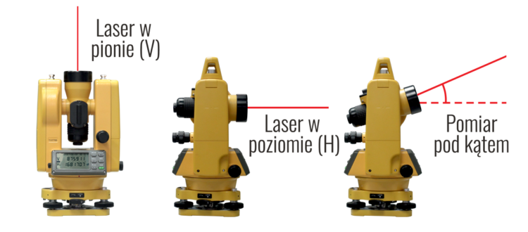 Położenie lasera pionowe, poziome i pomiar pod kątem - Teodolit elektroniczny South ETL