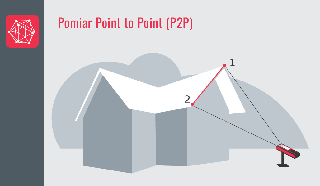 """Point to Point (pomiar """"od punktu do punktu"""") - Funkcje dalmierzy z rodziny Leica DISTO™"""