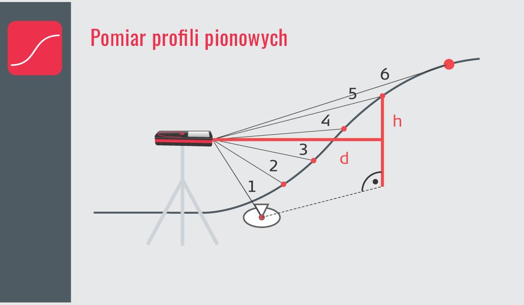 Pomiar profili pionowych - Funkcje dalmierzy z rodziny Leica DISTO™