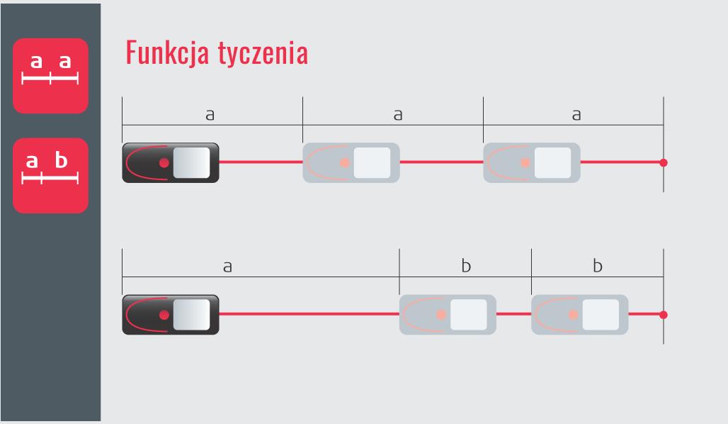Funkcja tyczenia - Funkcje dalmierzy z rodziny Leica DISTO™