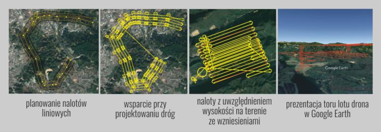 Programy, planowanie nalotu - Dron geodezyjny South SkyCruiser FLYme